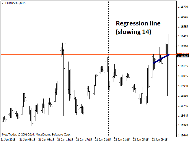 Regression Line