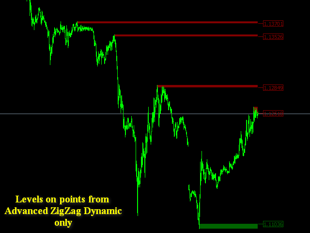 Support and Resistance Levels on AZZD and EF MT5