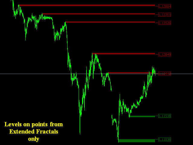 How to calculate support and resistance levels in forex