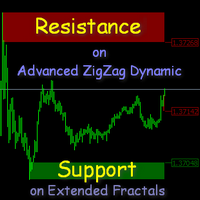 Support and Resistance Levels on AZZD and EF