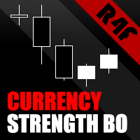 Currency Strength Breakout