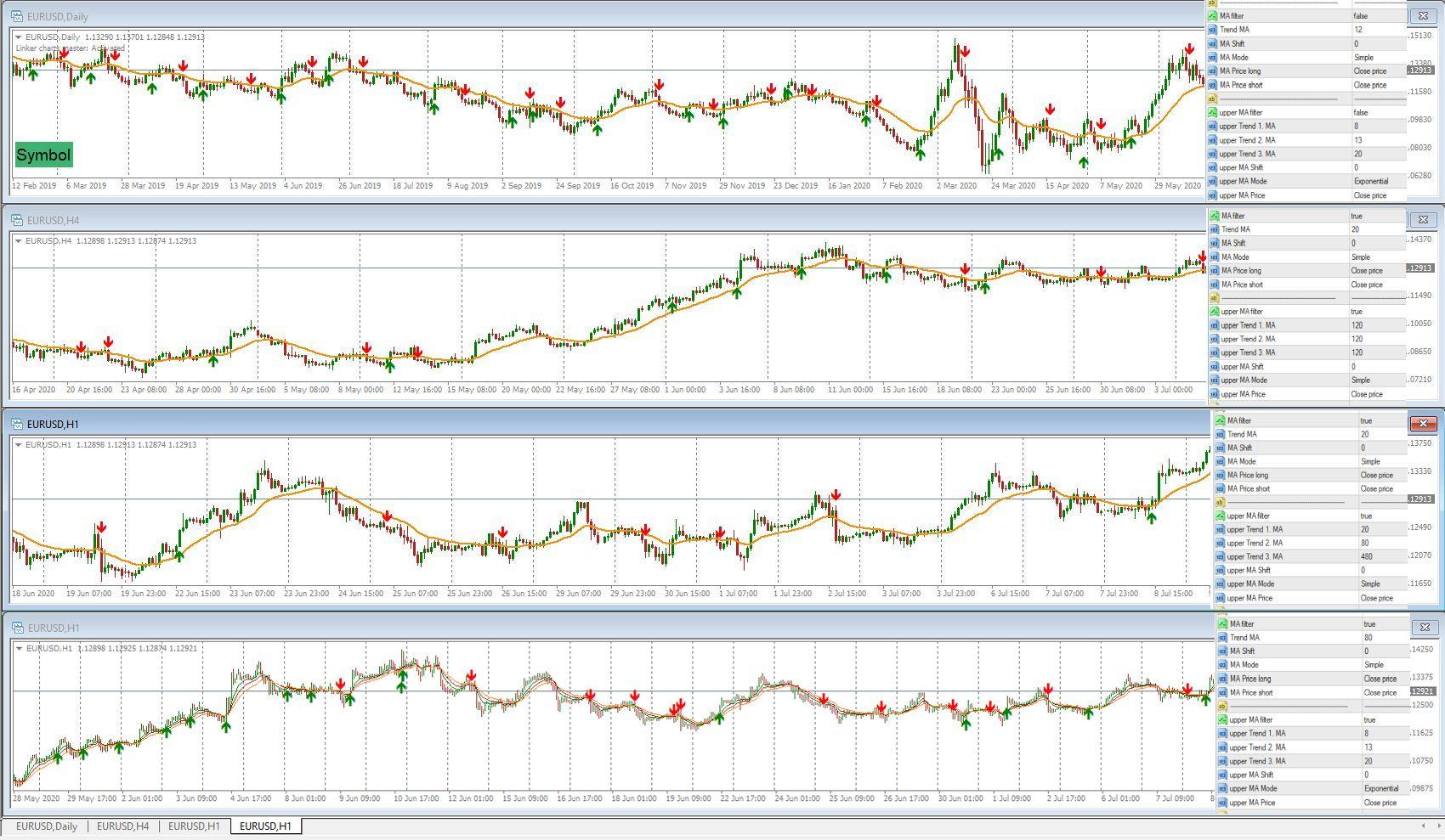 Parabolic-Sar Chart ClausForex.com