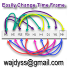 Change TimeFrame easily and faster