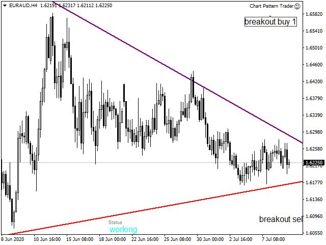 Chart Pattern Trend Line Trader