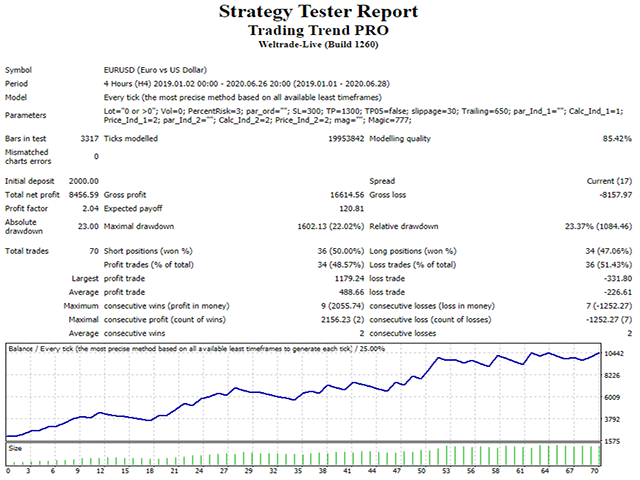 Trading Trend PRO