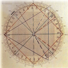 Gann Dynamic Square