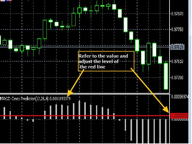 Demo MACD Cross Prediction Indicator