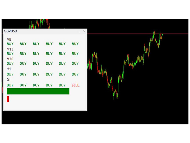 AutoSignals Trend Panel