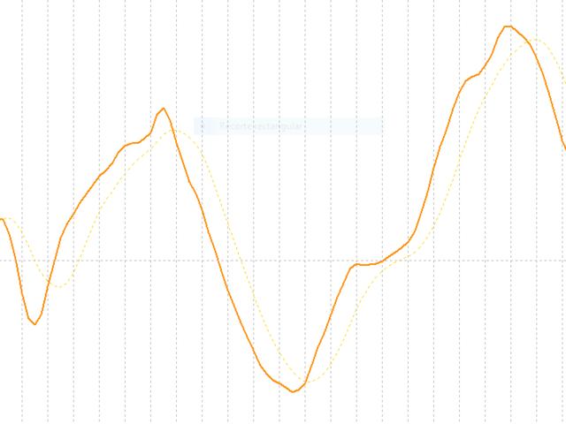 Linear Regression Trend MQL4