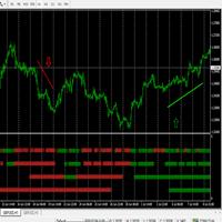 MTF macd signals