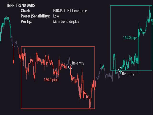 NRP Trend Bars