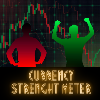 Pro Currency Strength Meter