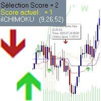 Ichimoku indicateur Score