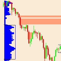 Market Profile Singles indicator