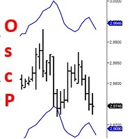 Oscillator Predictor MT4