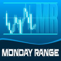 SentiFX Monday Range