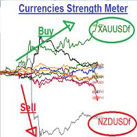 Currencies Strength Meters