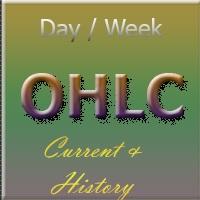 HistoryOHLC