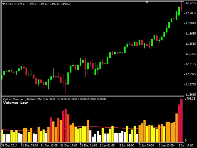 Buy The Piptick Volume Mt5 Technical Indicator For Metatrader 5