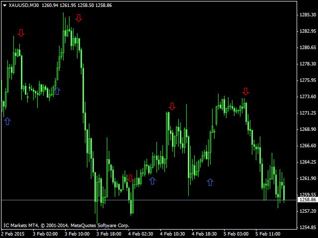 Best forex trend reversal indicators