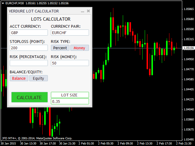Metatrader pips indicator panel