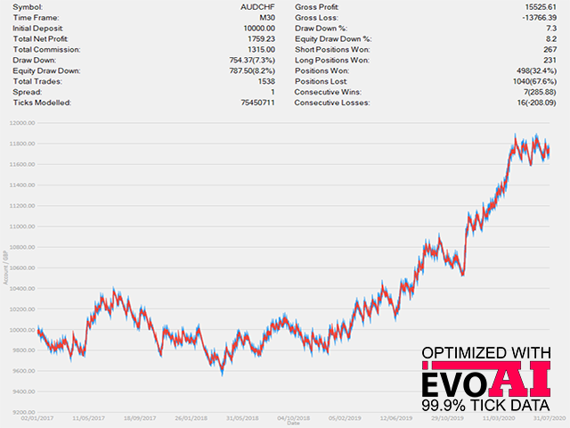 Extreme Breakout EA