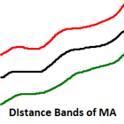 Distance Bands of Moving Average