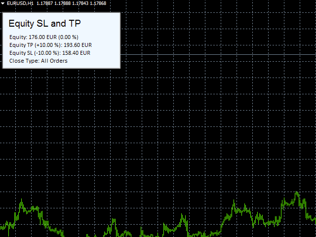 Equity SL and TP