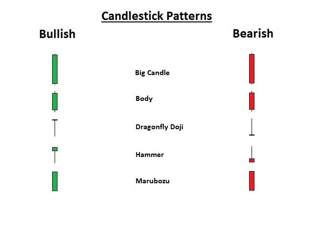 Candlestick Patterns Basic EA