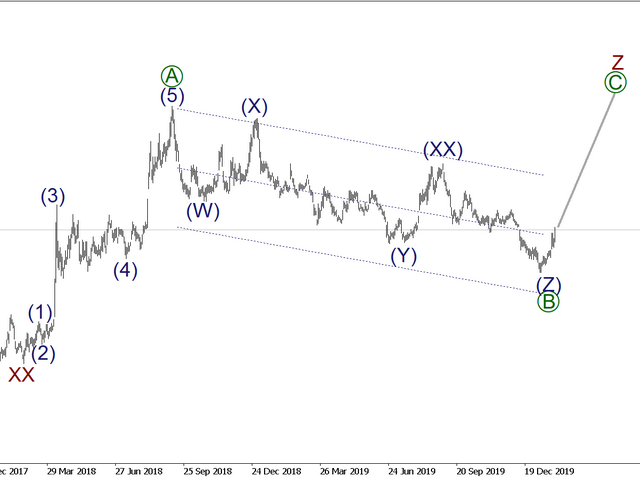 Elliott Wave markings for MT4