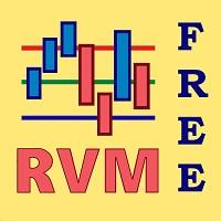 RVM Basis Indicator Free