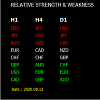 Currency Strength And Weakness Alert