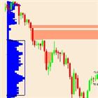 Market Profile Singles indicator MT5
