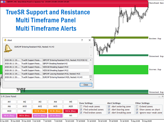 TrueSR Multi TF Support and Resistance DEMO