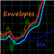 Envelopes and MA Chart
