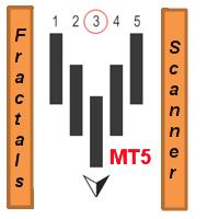 Fractals scanner MT5