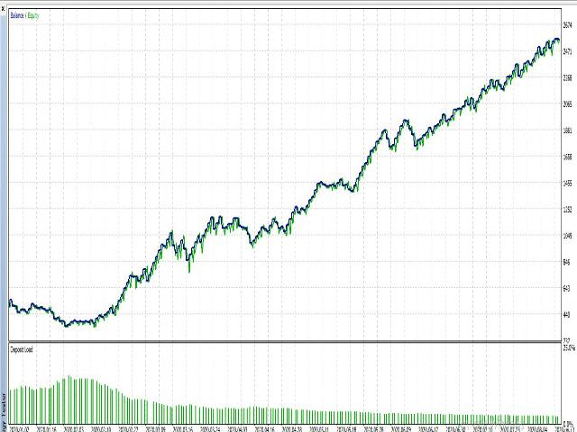 Long term Return EA