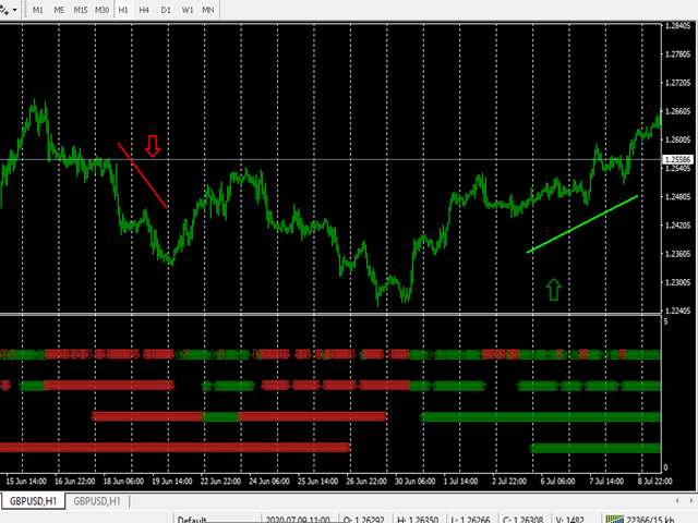 MTF Money Flow Index Signals