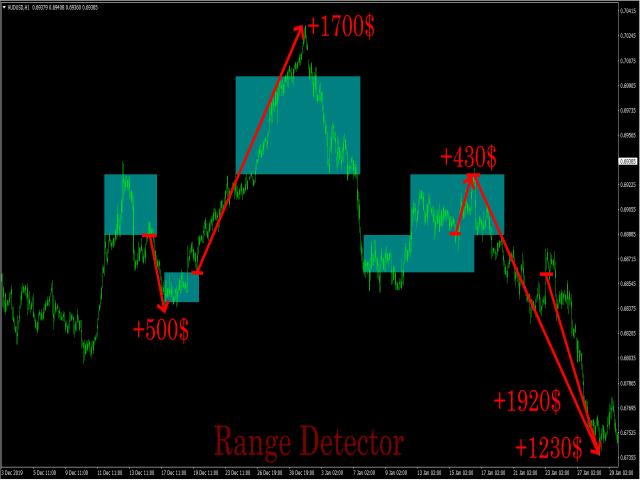 Range Detector MT5