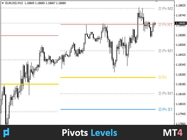 UPD1 Pivot Levels