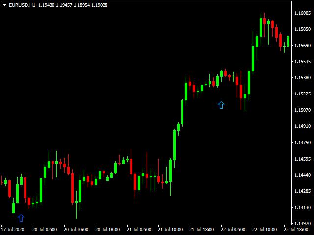 Candlestick Pattern advance