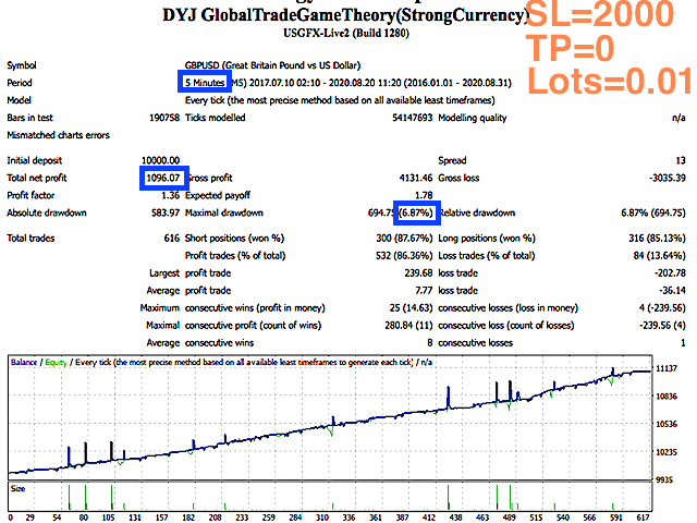 DYJ GlobalTradeGameTheoryStrongCurrency