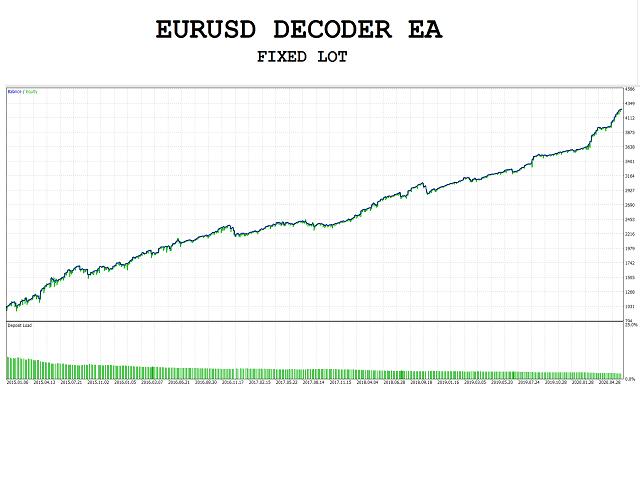 Eurusd Decoder EA MT4
