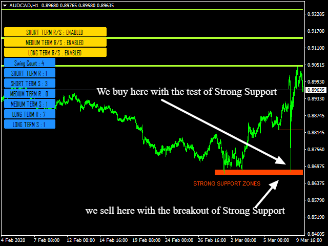 Support and Resistance Screener Free MT5