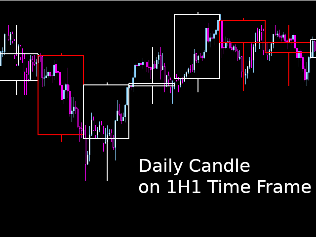 Draw HTF Candle on LTF Candle