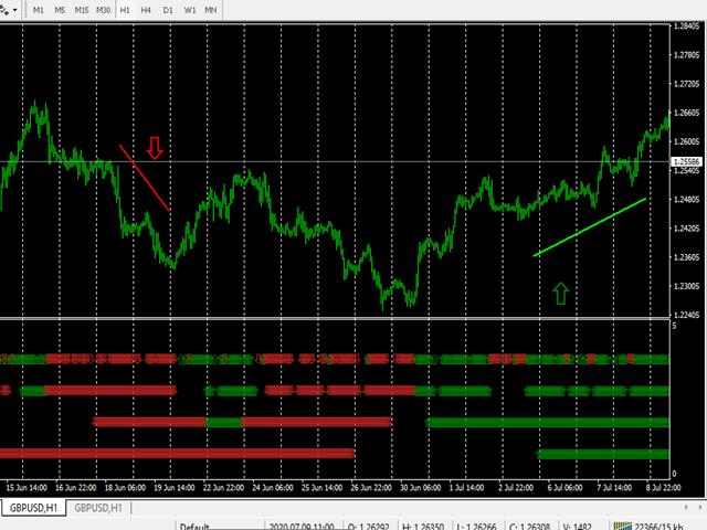 MTF ADX signals MT5