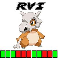 RVI Histogram PRO