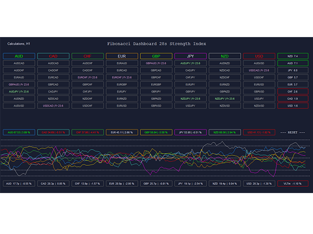 Fibonacci Dashboard 28s Strength Index