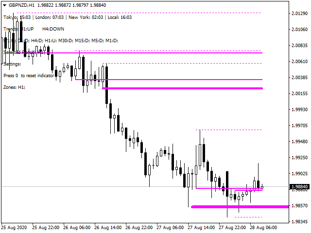 Identify and Backtest Supply and Demand