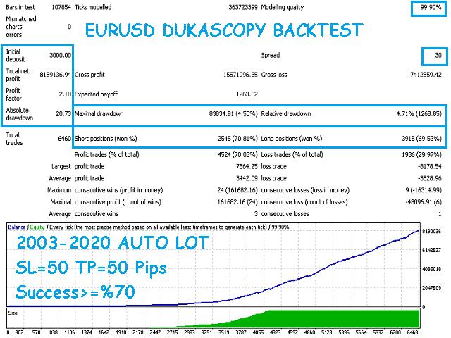 Pro Trend EA Eurusd